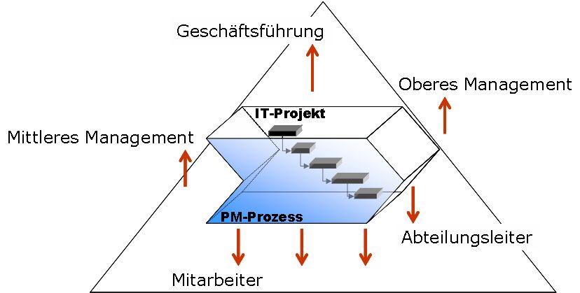 IT Projekte im Unternehmenskontext